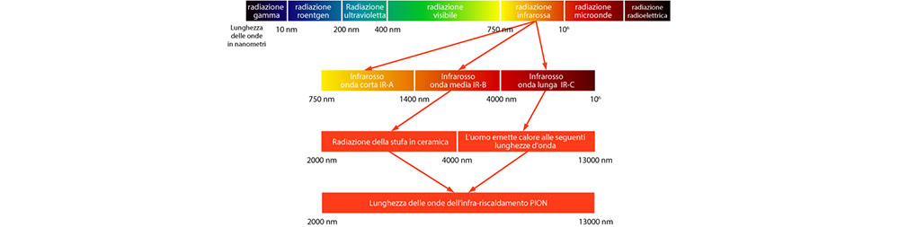 lunghezza d'onda infrarosso